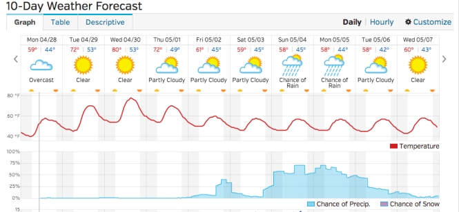 Weather forecast for this week...  WOW!  We just received 3+ inches precip in  past 8 days.